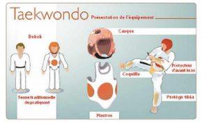 Taekwondo rappel de l'équipement